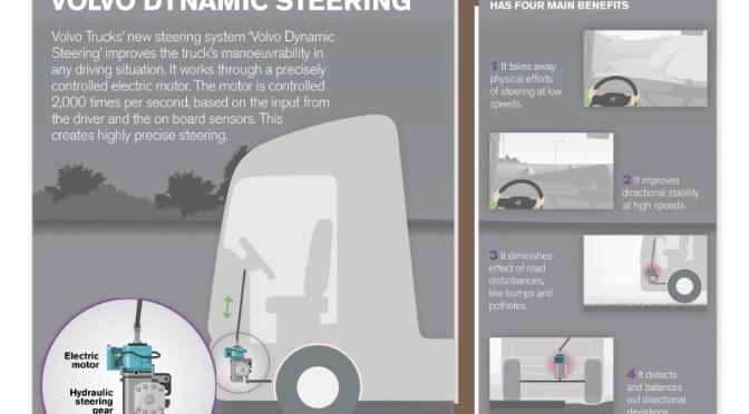 Volvo Trucks: sterzo dinamico e sospensioni anteriori per guida e comfort unici